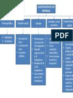 mapa conceptual fundamentos de gestion integral tarea 3