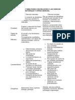 DIFERENCIAS Y SIMILITUDES CON RELACIÓN A LAS CIENCIAS NATURALES Y OTRAS CIENCIAS