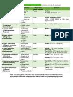 plantas candidatas para plaguicida