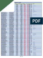 Comparativo de remunerações do Banco do Brasil