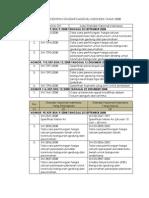 Daftar SNI 2008