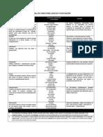 TABLA DE CONECTORES LÓGICOS Y PUNTUACIÓN(1)(1)(1).docx