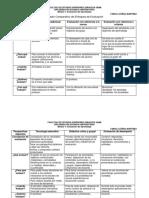 Cuadro Comparativo de Enfoques de Evaluación