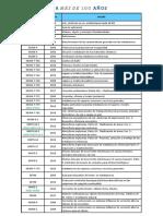 Lista-de-Documentos-Vigentes-AEA