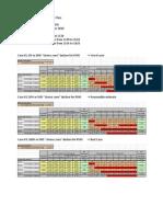 PISD Enrollment Model Scenarios 2010 Through 2018