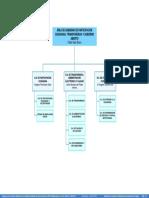 ORGANIGRAMA DE GOBIENRO DE PARTICIPACIÓN CIUDADANA, TRANPARENCIA Y GOBIERNO ABIERTO