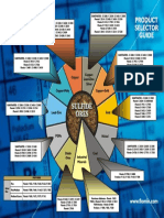SNF-Flomin Product Selection Wheel