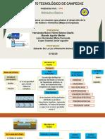 Desarrollo de la mecánica de fluidos, mapa conceptual.