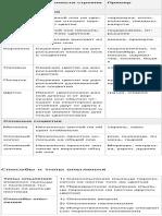 Строение Цветка растений и типы соцветий (Таблица, Схема).pdf