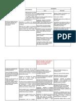 AVANCES Planilla Evaluación de acuerdos didacticos Jornada Formación Situada