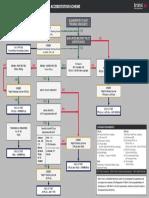 EASA-Part-FCL-MILITARY-ACCREDITATION-AEROPLANE-FLOWCHART-1