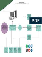 Diagrama de lectura Hernandez Pinilla