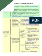 Esquema de la oración compuesta.pdf