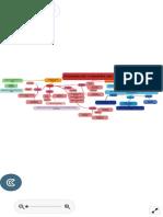 PSICOANALISÌS Y PEDIATRÌA CAP 1 Y 2  Mapa Mental