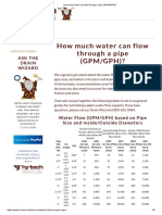 How Much Water Can Flow Through a Pipe (GPM_GPH)