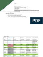Bio Lab Major Quiz 3 Study Guide + gel electrophoresis