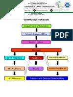 communication flow.docx