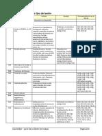 Codificación de lesiones y partes del cuerpo