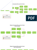 diagrama de proceso de una concesionaria de autos