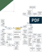 Mapa conceptual Democracia Esc5