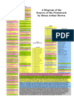 A Diagram of Sources of the Pentateuch