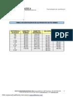 Tabela eletrodutos PVC
