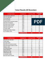 IELTS Pretest Result (06 November)