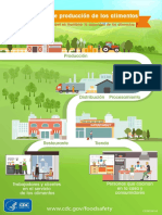 food-production-chain-es.pdf