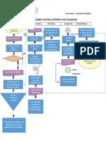 Flujograma con recomendaciones de  control interno duoc plaza norte