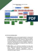 Estructura Adm Palmira y Valle