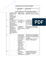 Mapa comparativo de las normas de ortografía