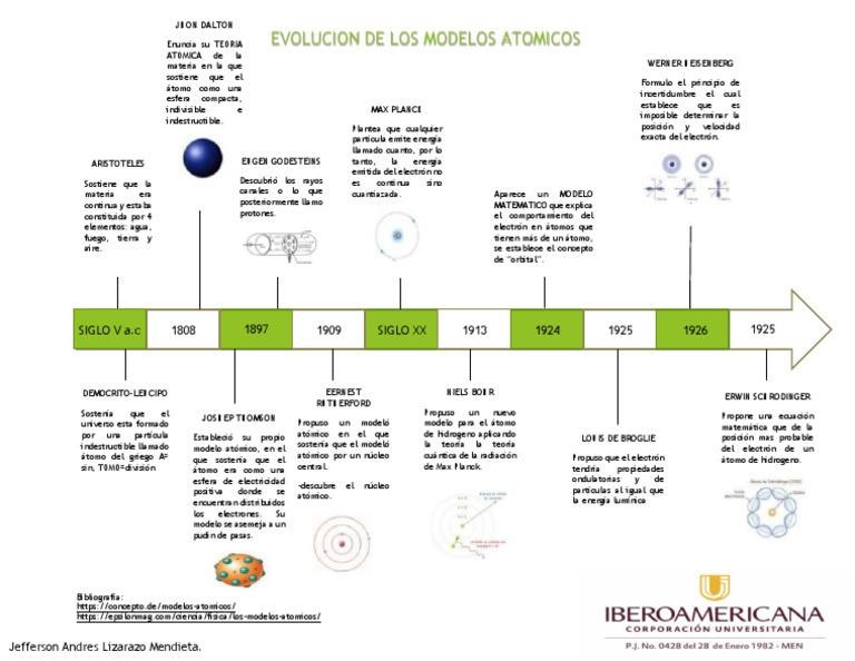 Linea De Tiempo De Modelos Atomicos átomos Núcleo Atómico
