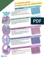 Cinco chaves para uma alimentação segura.pdf