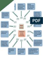 Historia de linux.docx