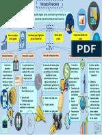 Mapa Mental Financiero