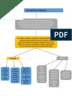 Mapa conceptual hacienda publica