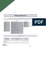 Mapa Conceptual formulación y evaluación  de proyectos