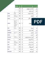 Islamic Boys Urdu Name
