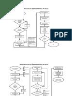 Diagrama de Flujo (Área de Pintura)Procesos separados