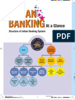 Indian Banking at Glance
