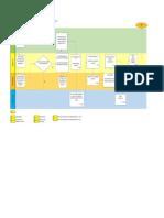 Process Flowchart (require Entry Visa)