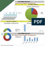 NCR Trend Analysis - Barzan
