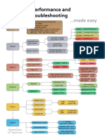 Windows+Performance+and+Problem+Troubleshooting+Flow.pdf
