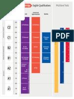 Cambridge Scale for Exams