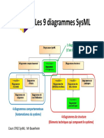 Les 9 diagramas SysML
