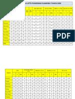 DATA SASARAN UPTD PKM SUMANDA TH 2020