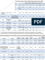 Almond Rootstock Table