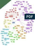 Test_Planning_mindmap