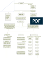 Mapa Conceptual Capitulo 2