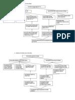 Problem & Objective Tree Balita Usia 24